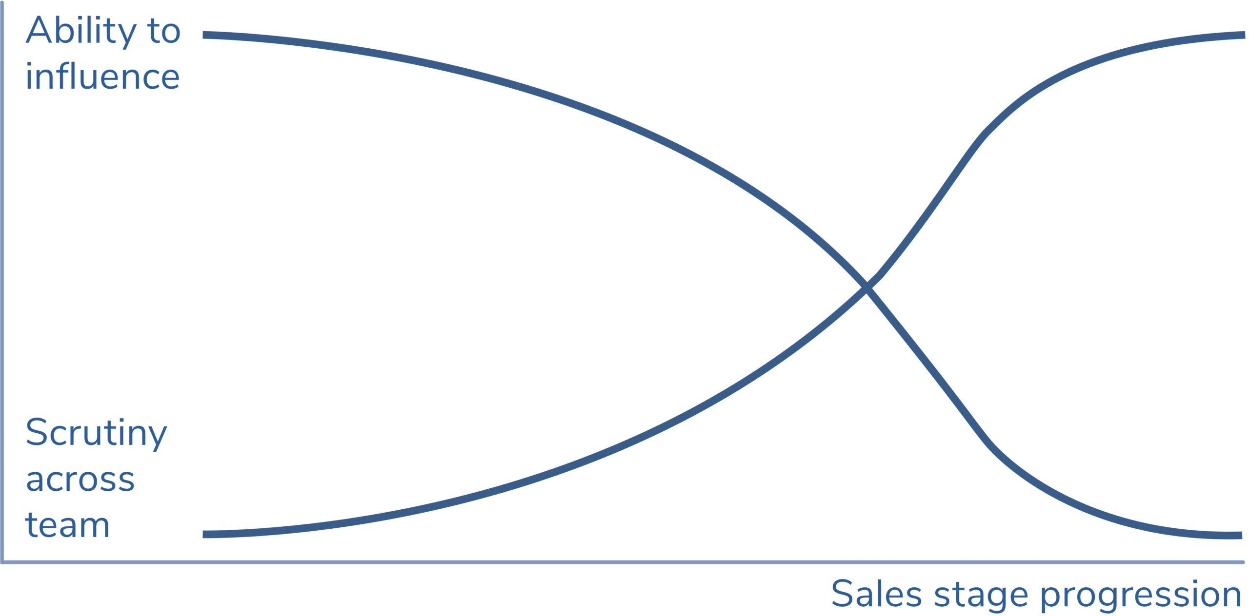 What most sales processes get wrong